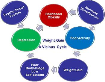 obesity essays: examples, topics, questions, thesis statement